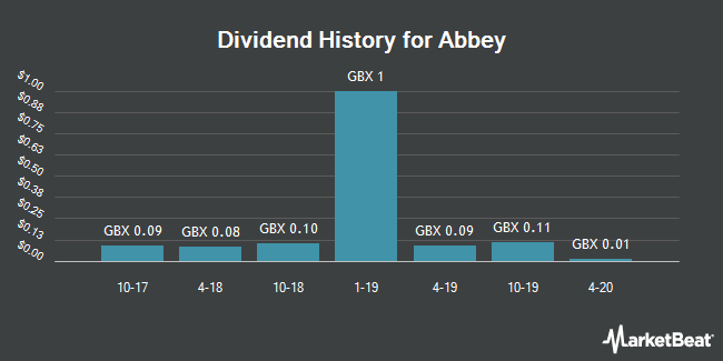 Dividend History for Abbey (LON:ABBY)