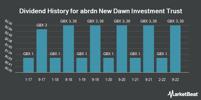 Dividend History for Aberdeen New Dawn Investment Trust (LON:ABD)
