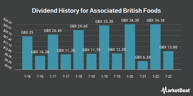 Dividend History for Associated British Foods (LON:ABF)