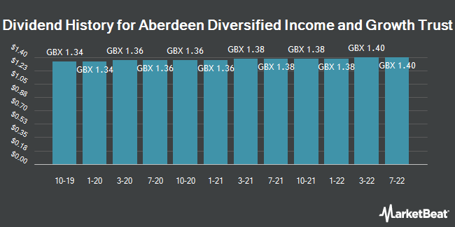 Dividend History for Aberdeen Diversified Income & Growth (LON:ADIG)