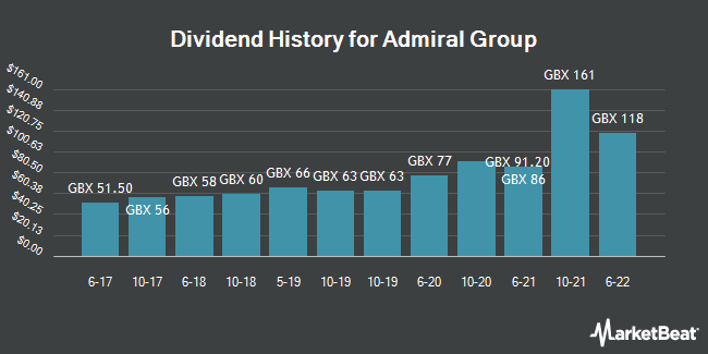 Dividend History for Admiral Group (LON:ADM)