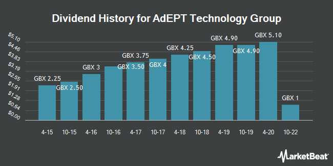 Dividend History for Adept Technology Group (LON:ADT)