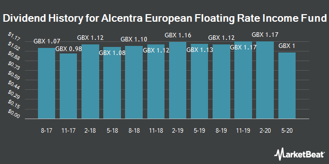 Dividend History for Alcentra European Flotng Rt Incm Fd (LON:AEFS)