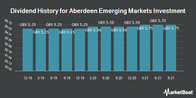 Dividend History for Aberdeen Emerging Markets Invstmt (LON:AEMC)