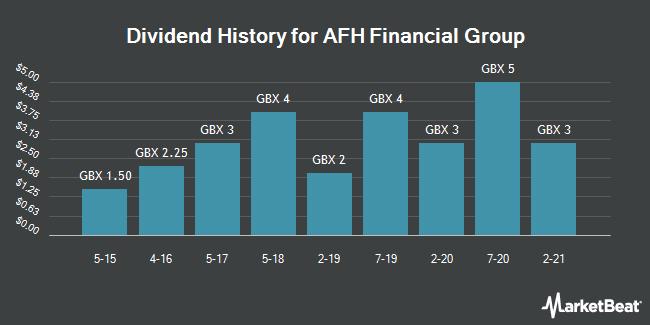 Dividend History for AFH Financial Group (LON:AFHP)