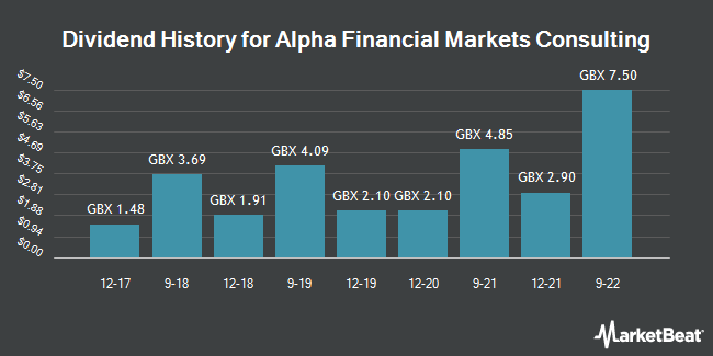 Dividend History for Alpha Financial Markets Consulting (LON:AFM)