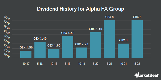 Dividend History for Alpha FX Group (LON:AFX)