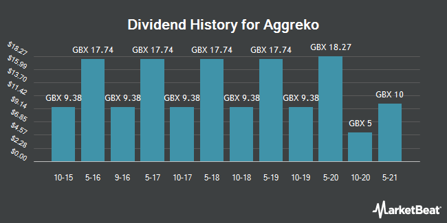 Dividend History for Aggreko (LON:AGK)