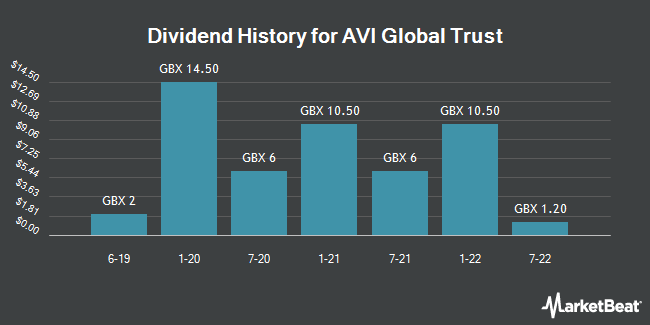 Dividend History for AVI Global Trust (LON:AGT)