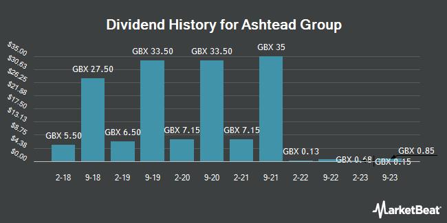 Dividend History for Ashtead Group plc (AHT.L) (LON:AHT)