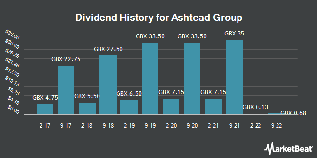Dividend History for Ashtead Group (LON:AHT)