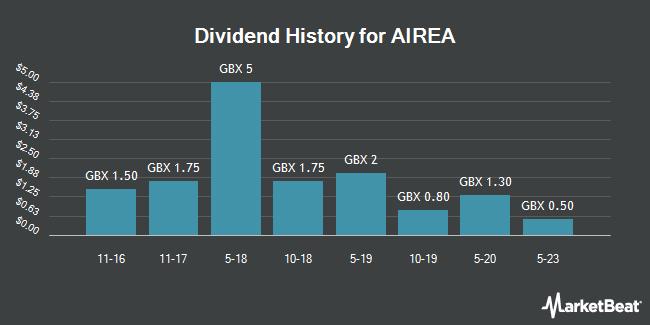 Dividend History for Airea (LON:AIEA)