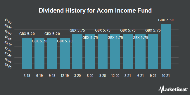 Dividend History for Acorn Income Fund (LON:AIF)