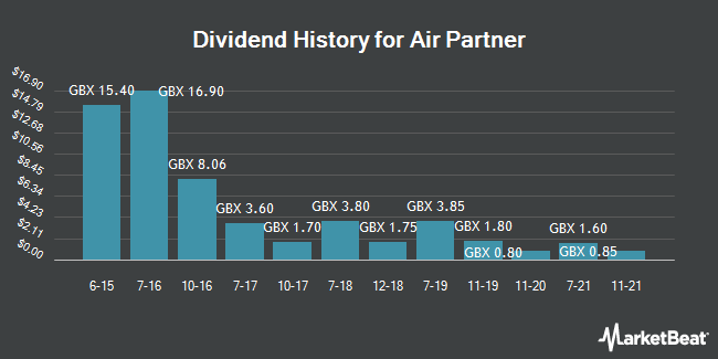 Dividend History for Air Partner (LON:AIR)