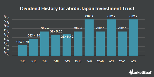 Dividend History for Aberdeen Japan Investment Trust (LON:AJIT)