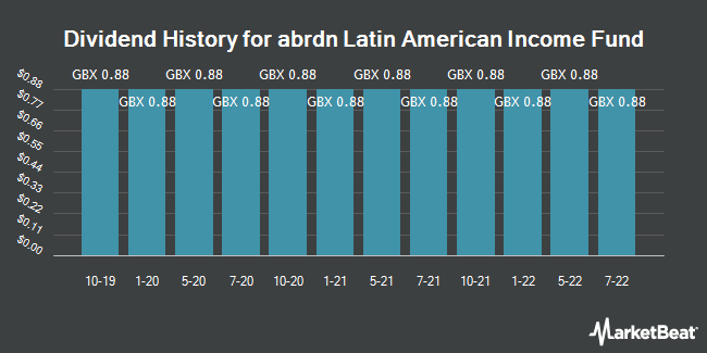 Dividend History for Aberdeen Latin American Income Fund (LON:ALAI)