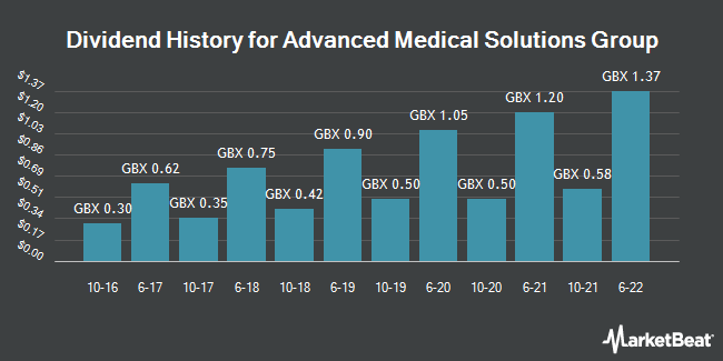 Dividend History for Advanced Medical Solutions Group (LON:AMS)
