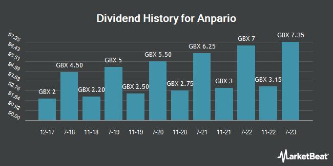 Dividend History for Anpario (LON:ANP)