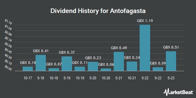 Dividend History for Antofagasta (LON:ANTO)