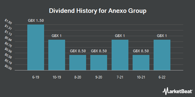 Dividend History for Anexo Group (LON:ANX)