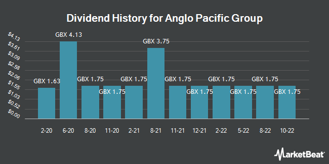 Dividend History for Anglo Pacific Group (LON:APF)