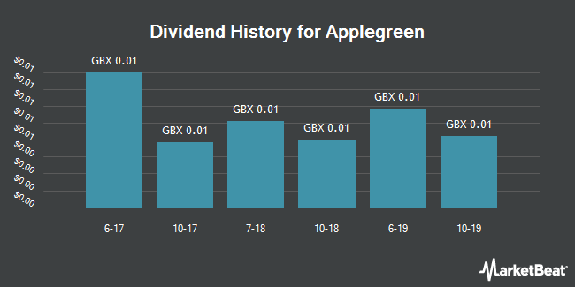 Dividend History for Applegreen (LON:APGN)