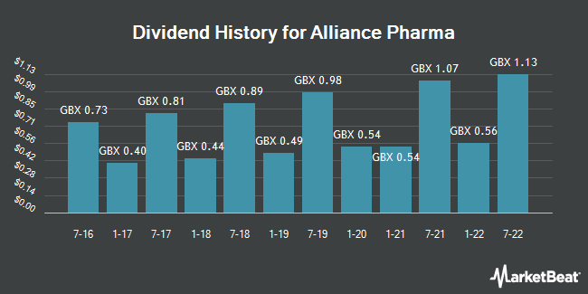 Dividend History for Alliance Pharma (LON:APH)