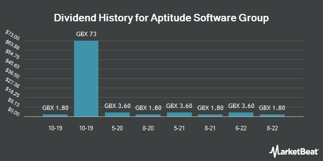 Dividend History for Aptitude Software Group (LON:APTD)