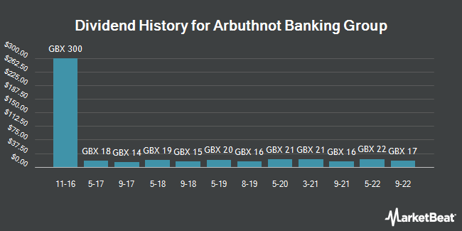 Dividend History for Arbuthnot Banking Group (LON:ARBB)