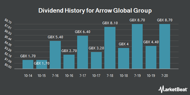 Dividend Payments by Quarter for Arrow Global Group (LON:ARW)