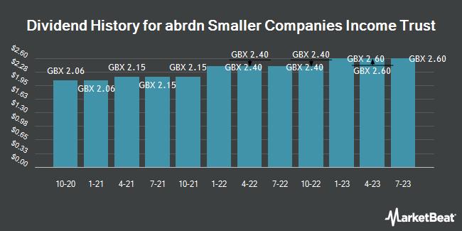 Dividend History for Aberdeen Smaller Coms High Incm Trst (LON:ASCI)