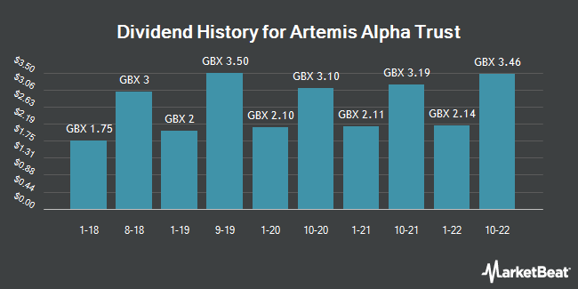Dividend History for Artemis Alpha Trust (LON:ATS)