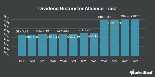 Dividend History for Alliance Trust (LON:ATST)