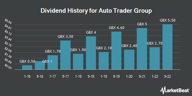 Dividend History for Auto Trader Group (LON:AUTO)