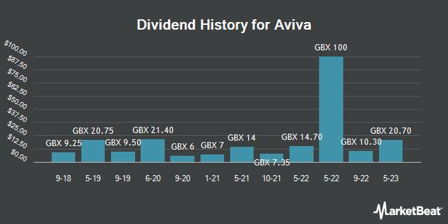 Dividend History for Aviva (LON:AV)