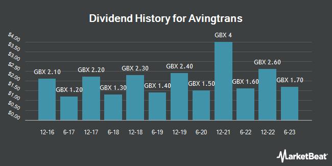 Dividend History for Avingtrans (LON:AVG)