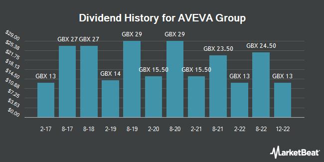 Dividend History for AVEVA Group (LON:AVV)