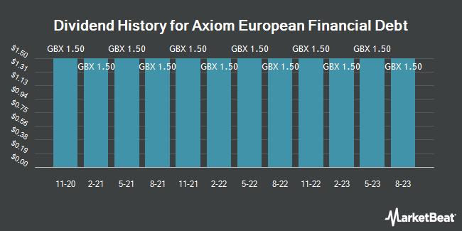 Dividend History for Axiom European Financial Debt Fund (LON:AXI)