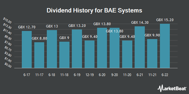Dividend History for BAE Systems (LON:BA)