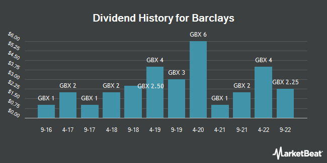 Dividend History for Barclays (LON:BARC)
