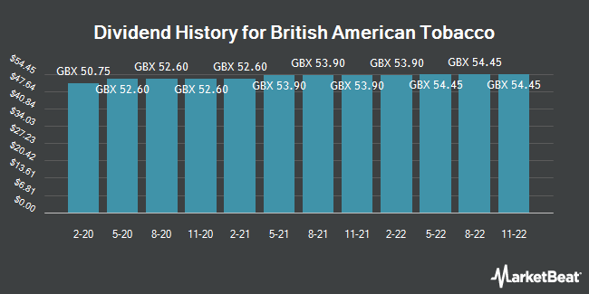 Dividend History for British American Tobacco Plc Ads (LON:BATS)