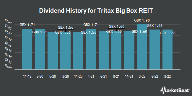 Dividend History for Tritax Big Box REIT (LON:BBOX)
