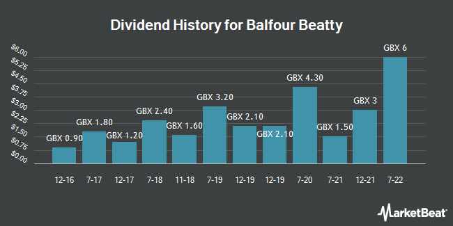 Dividend History for Balfour Beatty (LON:BBY)