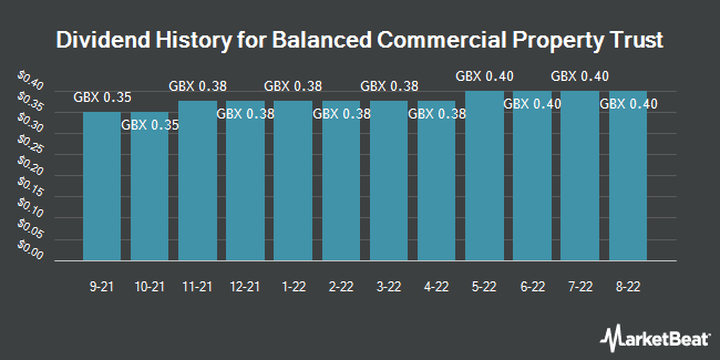 Dividend History for BMO Commercial Property Trust (LON:BCPT)