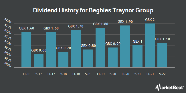 Dividend History for Begbies Traynor Group (LON:BEG)