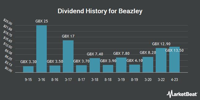 Dividend History for Beazley (LON:BEZ)