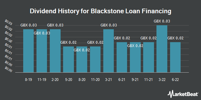 Dividend History for Blackstone / Gso Loan Financing (LON:BGLF)