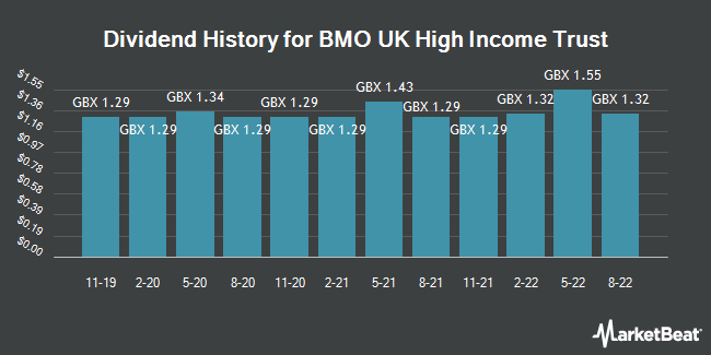 Dividend History for BMO UK/PAR 0.001 (LON:BHI)