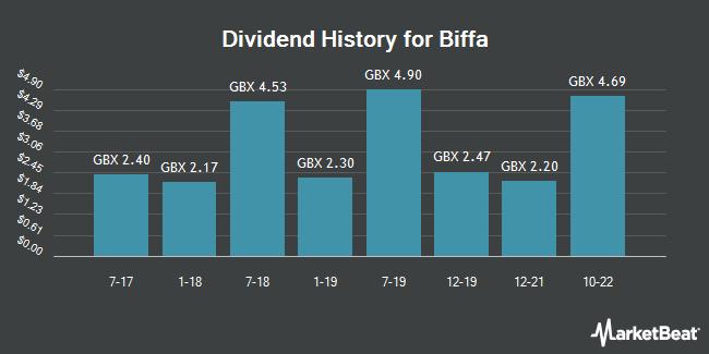 Dividend History for Biffa (LON:BIFF)