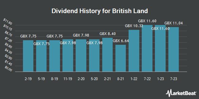Dividend History for British Land (LON:BLND)